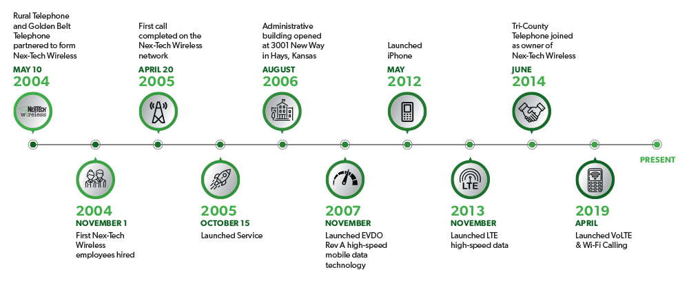 green graphic illustrating Nex-Tech's business history timeline
